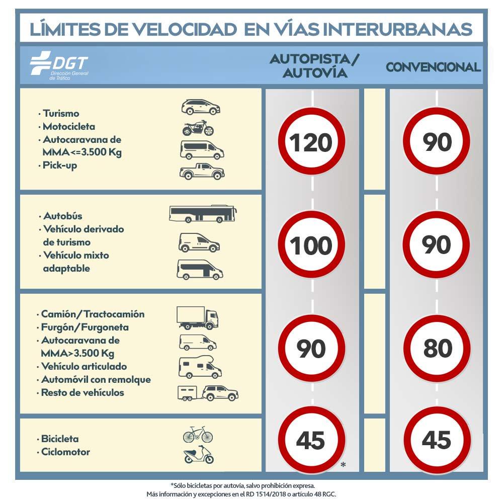 limites de velocidad en España Finauto
